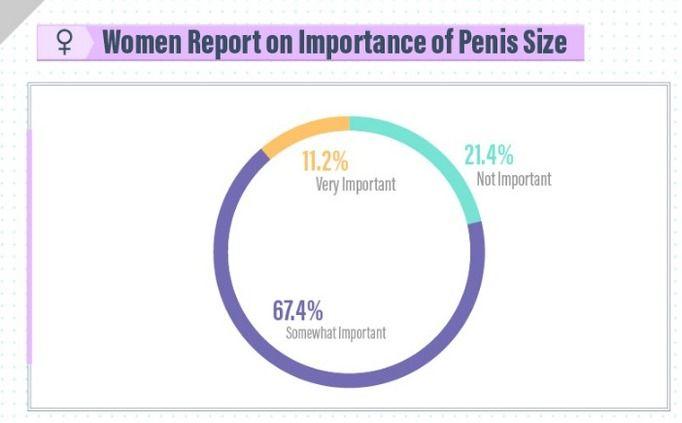 Jak duży jest idealny penis